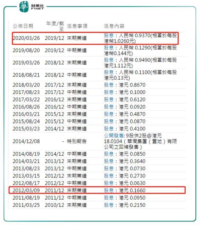 【会议直击】华润置地:2020年,预酒店业主利润降幅达三成