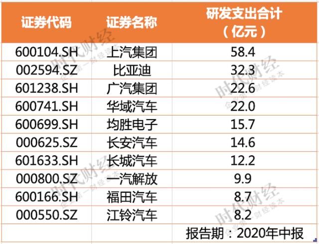 """炒股、卖房、政府补助,164只汽车股上半年""""花式获利""""超150亿"""