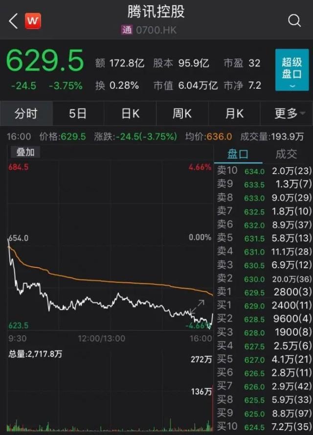"""腾讯大股东宣布减持,或套现千亿!20年暴赚7800倍,堪称人类史上""""最成功""""投资"""