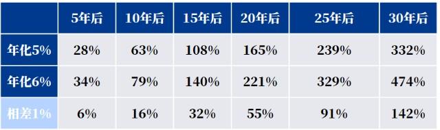"""1%的收益带来100%的差距?长期投资的""""误区""""你中招了吗"""